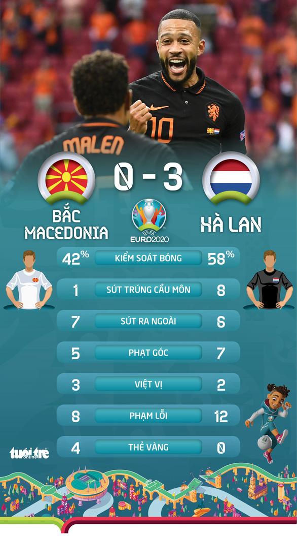 Áo nối gót Hà Lan vào vòng 16 đội, Ukraine phải chờ - Ảnh 3.