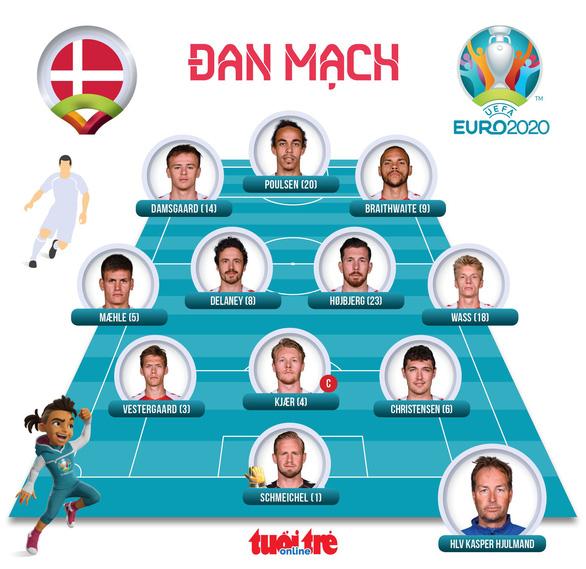 Đan Mạch lách qua khe cửa cực hẹp cùng Bỉ đi tiếp ở Euro 2020 - Ảnh 4.