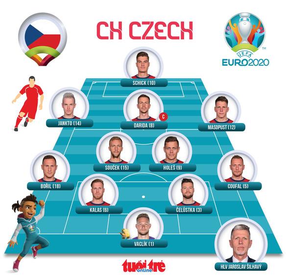 Anh, Croatia, CH Czech cùng đi tiếp ở bảng D Euro 2020 - Ảnh 2.