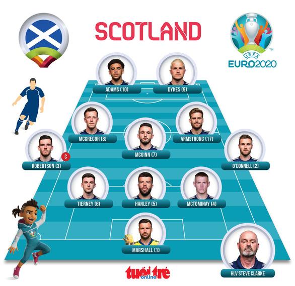 Anh, Croatia, CH Czech cùng đi tiếp ở bảng D Euro 2020 - Ảnh 4.