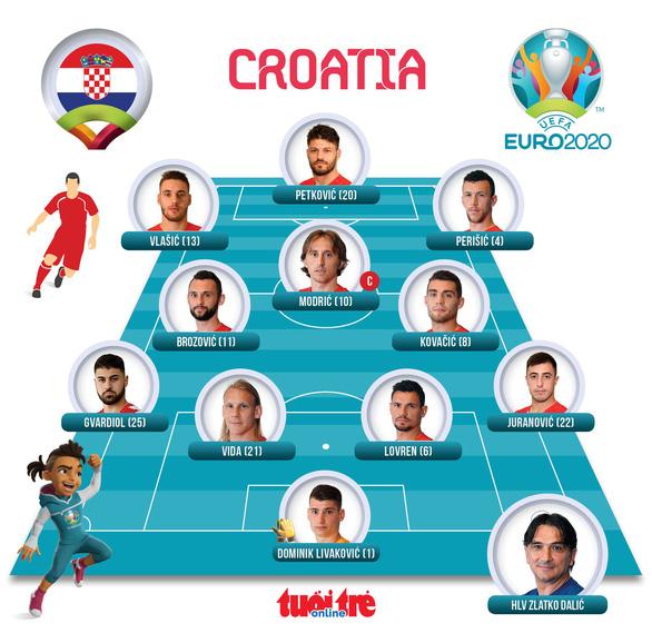 Anh, Croatia, CH Czech cùng đi tiếp ở bảng D Euro 2020 - Ảnh 5.