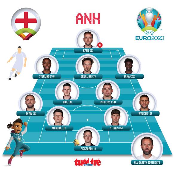 Anh, Croatia, CH Czech cùng đi tiếp ở bảng D Euro 2020 - Ảnh 3.