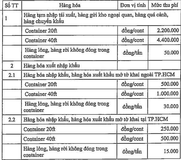 Đề nghị lùi thời gian thu phí cảng biển ở TP.HCM - Ảnh 1.