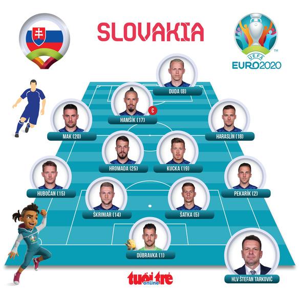Tây Ban Nha và Thụy Điển kéo Ukraine vào vòng 16 đội - Ảnh 2.