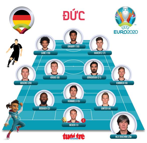 Pháp, Đức và Bồ Đào Nha đi tiếp ở bảng F - Ảnh 4.