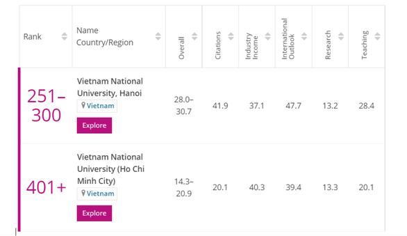 Việt Nam có 2 trường nằm trong top 400 đại học trẻ tốt nhất thế giới - Ảnh 1.