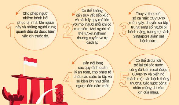 Singapore chung sống bình thường với COVID-19 - Ảnh 2.