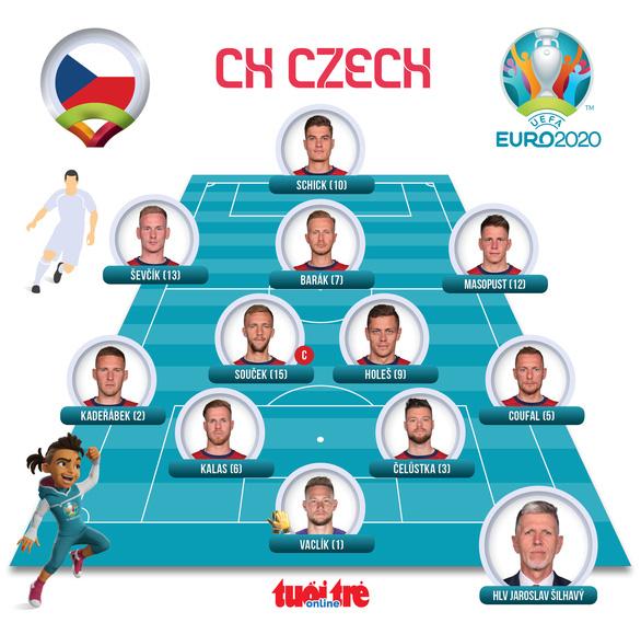De Ligt bị đuổi, Hà Lan thua sốc CH Czech - Ảnh 4.