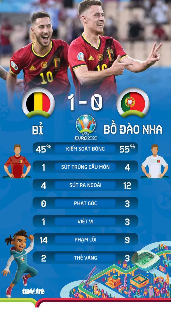 Bỉ biến Bồ Đào nha thành cựu vô địch Euro - Ảnh 2.