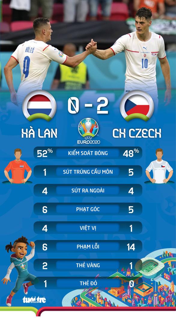 De Ligt bị đuổi, Hà Lan thua sốc CH Czech - Ảnh 2.