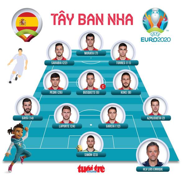 Tây Ban Nha vào tứ kết sau trận knock-out nhiều bàn thắng bậc nhất lịch sử Euro - Ảnh 2.