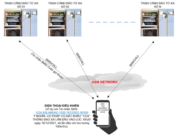 Ứng dụng công nghệ số trong cảnh báo xả nước điều tiết hồ chứa và chạy máy từ xa - Ảnh 4.