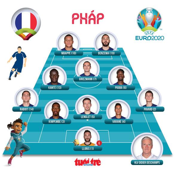 Đương kim vô địch thế giới Pháp bị Thụy Sĩ loại khỏi Euro 2020 sau loạt sút luân lưu - Ảnh 2.