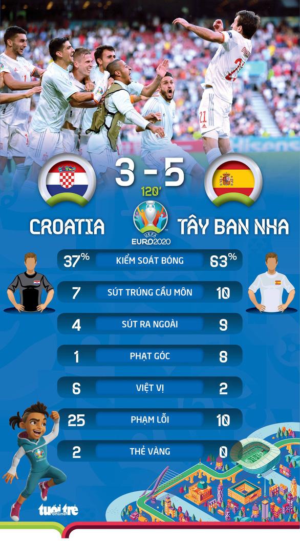Tây Ban Nha vào tứ kết sau trận knock-out nhiều bàn thắng bậc nhất lịch sử Euro - Ảnh 3.
