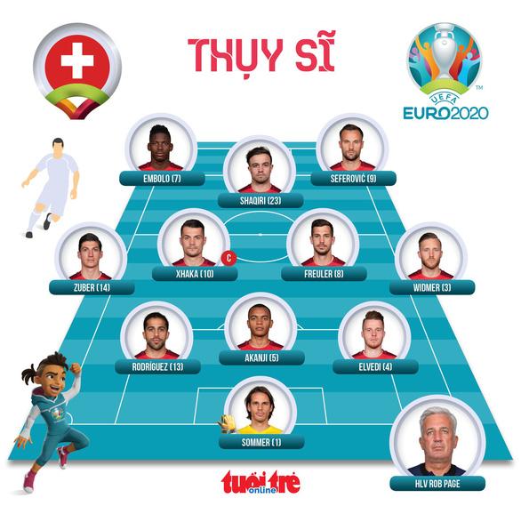 Đương kim vô địch thế giới Pháp bị Thụy Sĩ loại khỏi Euro 2020 sau loạt sút luân lưu - Ảnh 3.