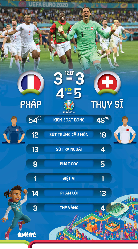 Đương kim vô địch thế giới Pháp bị Thụy Sĩ loại khỏi Euro 2020 sau loạt sút luân lưu - Ảnh 5.