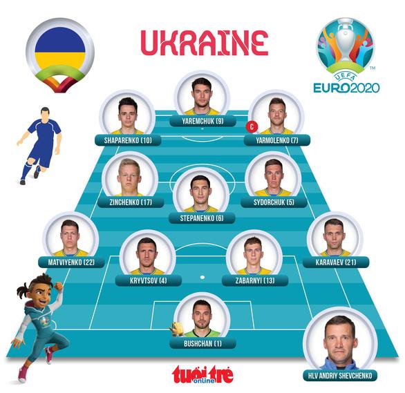 Đánh bại Thụy Điển, Ukraine giành vé cuối cùng vào tứ kết Euro 2020 - Ảnh 3.
