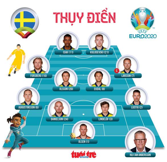Đánh bại Thụy Điển, Ukraine giành vé cuối cùng vào tứ kết Euro 2020 - Ảnh 2.