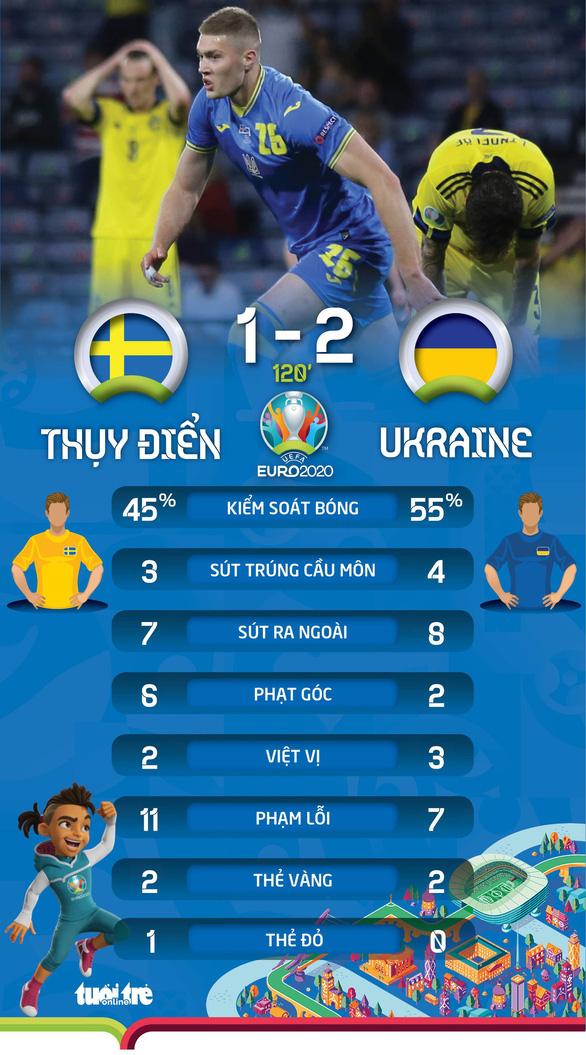 Đánh bại Thụy Điển, Ukraine giành vé cuối cùng vào tứ kết Euro 2020 - Ảnh 4.