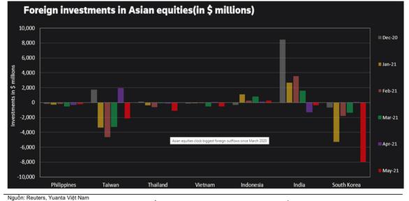 Khối ngoại tăng rút ròng trên thị trường chứng khoán Việt, có đáng lo? - Ảnh 2.