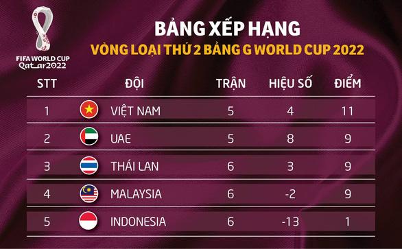 Xếp hạng bảng G vòng loại World Cup 2022: Việt Nam vẫn đầu bảng, ba đội cùng 9 điểm - Ảnh 2.