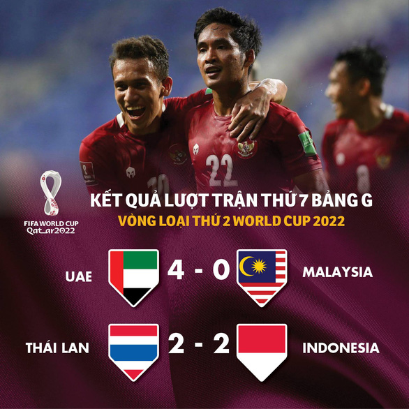 Xếp hạng bảng G vòng loại World Cup 2022: Việt Nam vẫn đầu bảng, ba đội cùng 9 điểm - Ảnh 1.