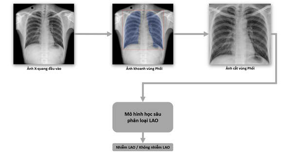 Phát hành sách trắng về ứng dụng trí tuệ nhân tạo cho chẩn đoán và tầm soát bệnh lao - Ảnh 1.