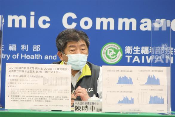 Chỉ 1 tháng, số ca nhiễm trong cộng đồng ở Đài Loan tăng gần 10.000% - Ảnh 1.