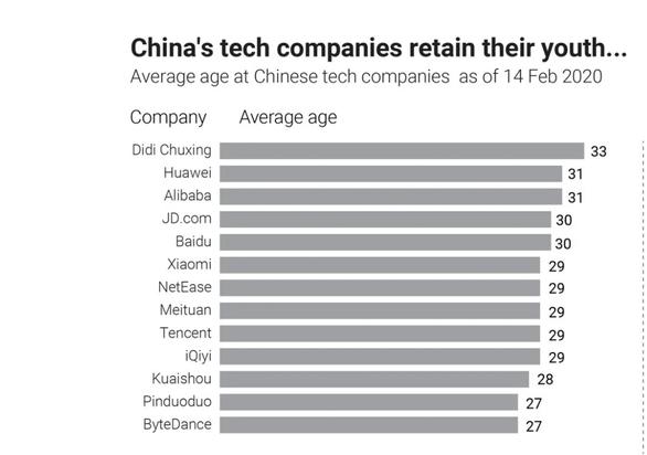 Các công ty công nghệ ở Trung Quốc chê nhân viên trên 35 tuổi là quá già - Ảnh 2.