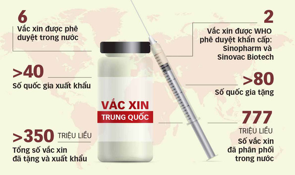 Vắc xin Trung Quốc hiệu quả đến đâu? - Ảnh 2.