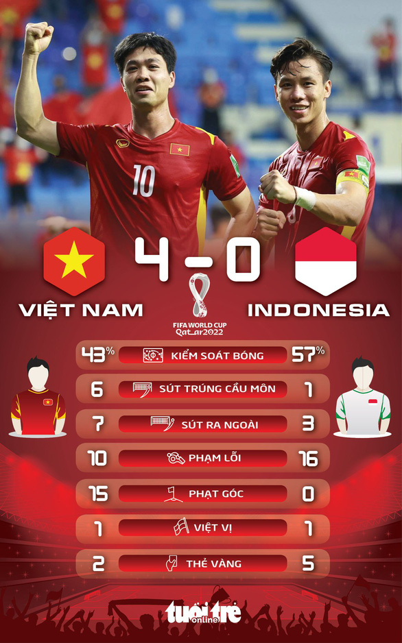 Indonesia đá xấu xí, Việt Nam vẫn đại thắng 4-0 - Ảnh 2.