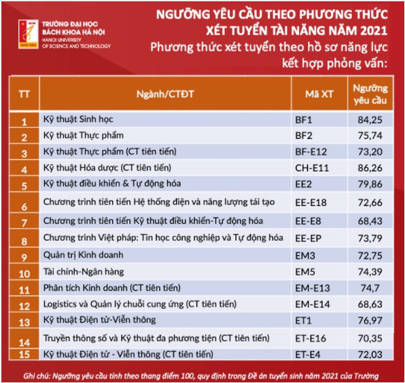 Trường ĐH Bách khoa Hà Nội công bố ngưỡng yêu cầu phương thức xét tuyển tài năng - Ảnh 6.