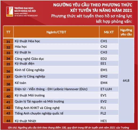 Trường ĐH Bách khoa Hà Nội công bố ngưỡng yêu cầu phương thức xét tuyển tài năng - Ảnh 4.