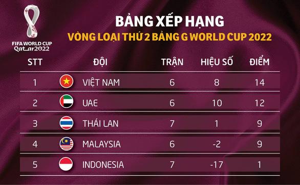 Bảng xếp hạng bảng G vòng loại World Cup 2022: Việt Nam vẫn đầu bảng, Thái Lan 99% bị loại - Ảnh 2.