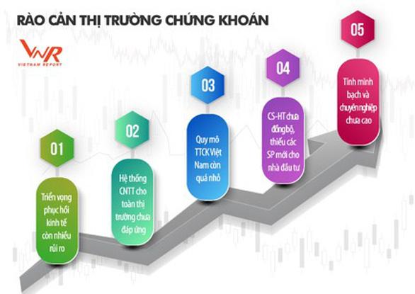 5 yếu tố cản trở chứng khoán Việt Nam, hàng đầu là nghẽn lệnh - Ảnh 1.