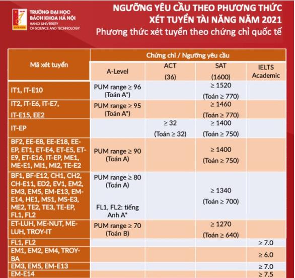 Trường ĐH Bách khoa Hà Nội công bố ngưỡng yêu cầu phương thức xét tuyển tài năng - Ảnh 2.