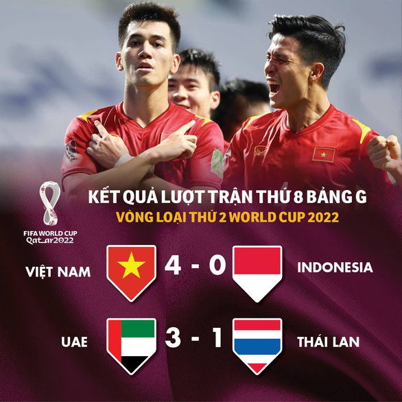 Bảng xếp hạng bảng G vòng loại World Cup 2022: Việt Nam vẫn đầu bảng, Thái Lan 99% bị loại - Ảnh 1.