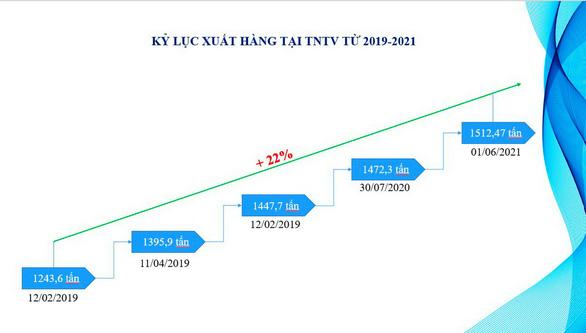 Trạm nạp LPG Thị Vải đạt kỷ lục xuất hàng mới trong cao điểm dịch COVID-19 - Ảnh 3.