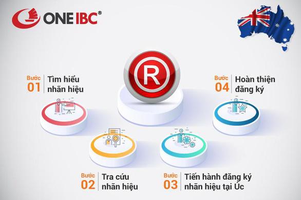 One IBC: Quy trình đăng ký bảo hộ nhãn hiệu tại Úc - Ảnh 1.