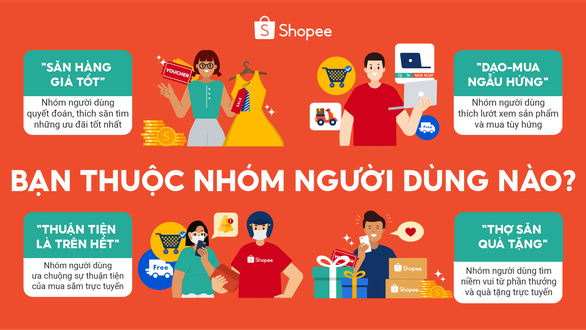 Shopee công bố 4 nhóm khách hàng thường xuyên mua sắm trực tuyến - Ảnh 1.