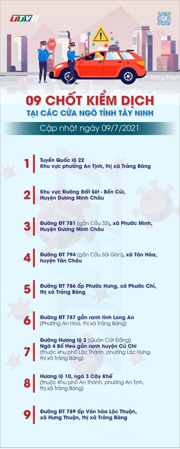 Người từ TP.HCM và các tỉnh về Tây Ninh được quản lý qua ứng dụng smartphone - Ảnh 2.