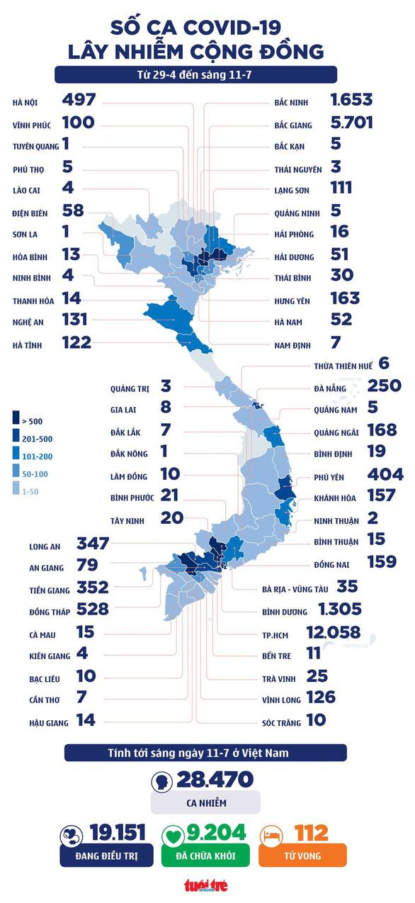 Sáng 11-7: TP.HCM 443 ca COVID-19 mới, chuyển 1,5 triệu liều vắc xin cho các tỉnh phía Nam - Ảnh 2.