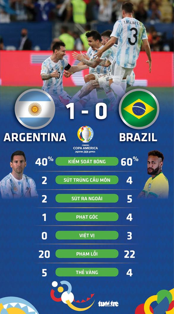 Messi và Argentina vô địch Copa America - Ảnh 4.