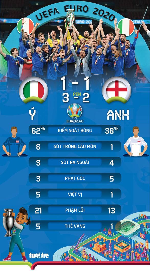 Đánh bại Anh trên chấm luân lưu, Ý vô địch Euro 2020 - Ảnh 5.
