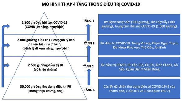 TP.HCM: Thành lập Trung tâm hồi sức COVID-19 với quy mô 1.000 giường - Ảnh 3.