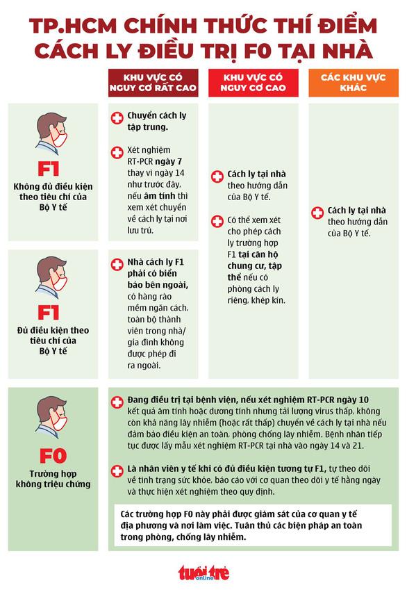 Infographic TP.HCM thí điểm cách ly điều trị F0, F1 tại nhà - Ảnh 1.
