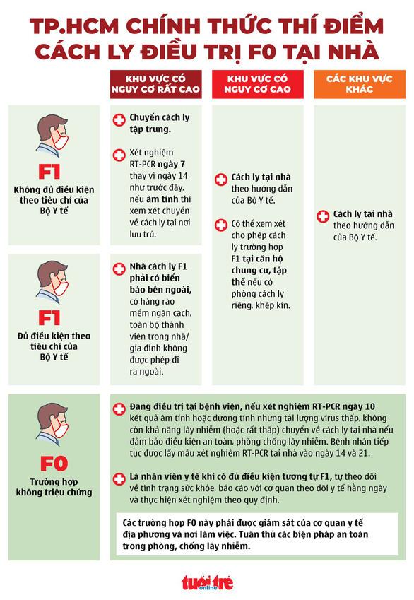 Hướng dẫn mới nhất của Bộ Y tế: F1 nào được cách ly tại nhà? - Ảnh 2.
