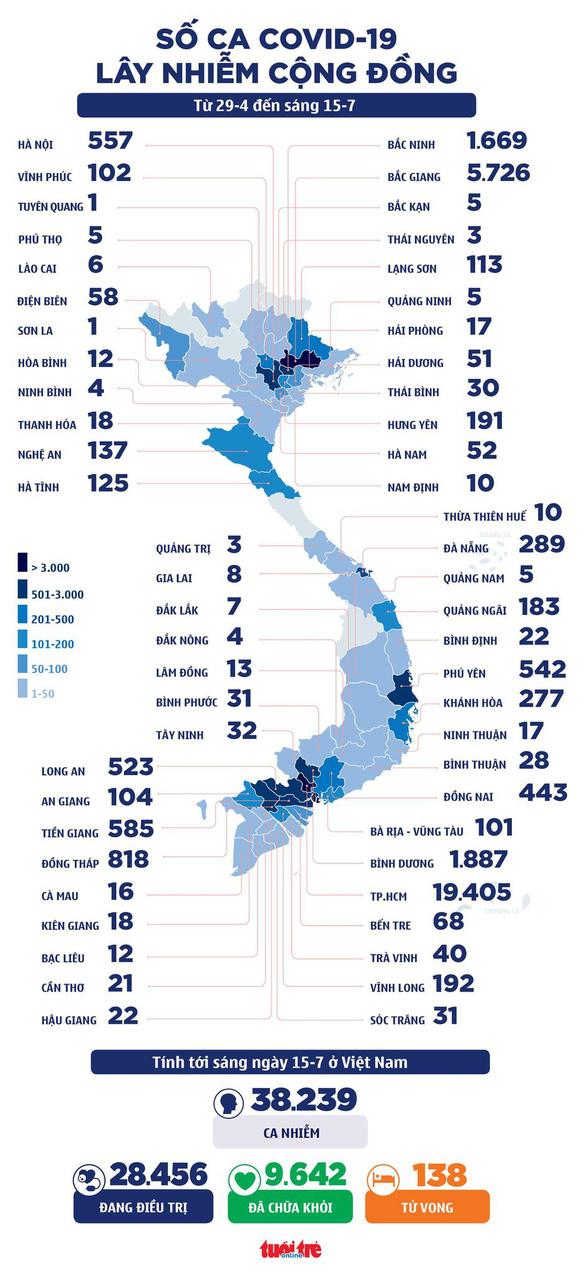 Sáng 15-7: Cả nước 805 ca mắc COVID-19, riêng TP.HCM 603 ca, thêm vắc xin Pfizer về Việt Nam - Ảnh 1.