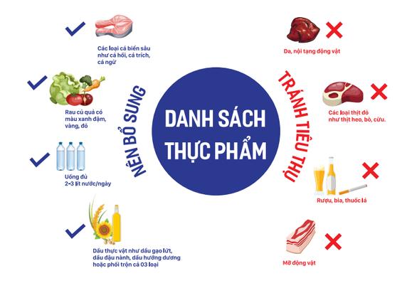 4 lưu ý để chủ động phòng ngừa thừa cholesterol và đột quỵ - Ảnh 1.