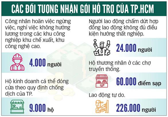 Tiền hỗ trợ đã đến tay 212.000 lao động tự do ở TP.HCM - Ảnh 2.